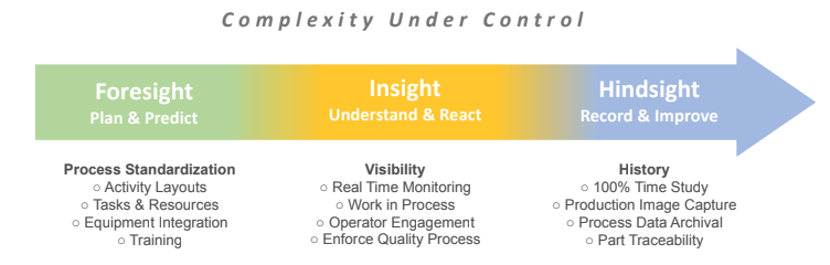 complexity control