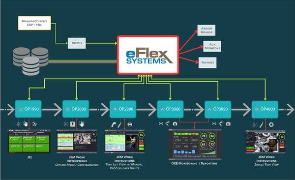 eFlex-BOM-Flow-04